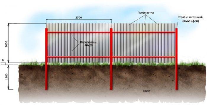 Забор из профлиста