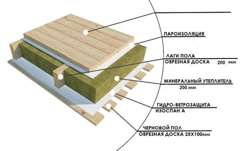 Полы модульного дома